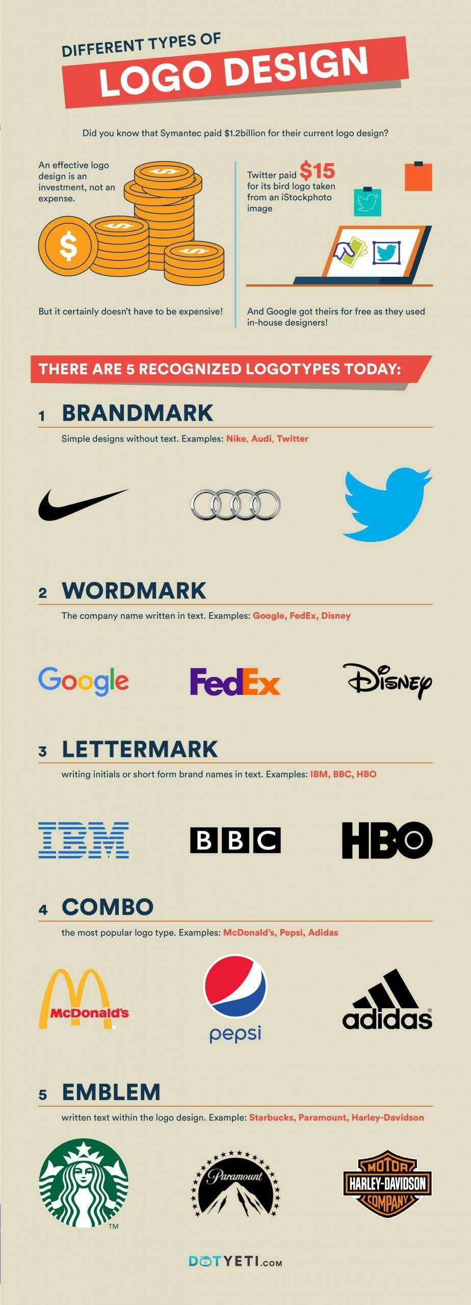 5 types of logos