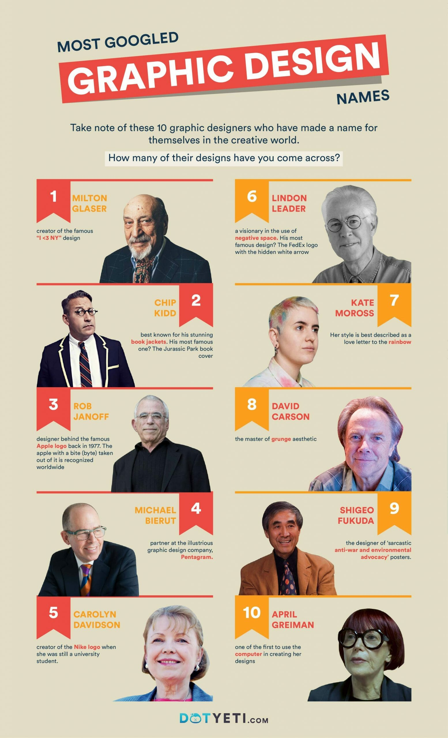 most googled graphic designers
